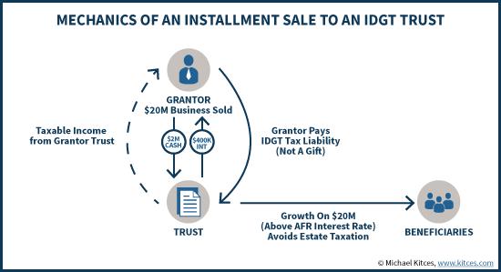 Mechanics Of An Installment Sale To An IDGT Grantor Trust