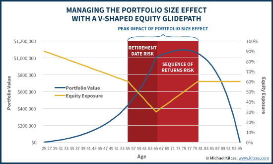 Managing The Portfolio Size Effect With A V-Shaped Equity Glidepath