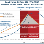 Dampening The Volatility Of The Portfolio Size Effect Using A Bond Tent