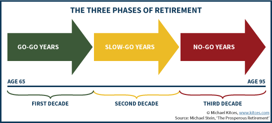The Three Phases of Retirement