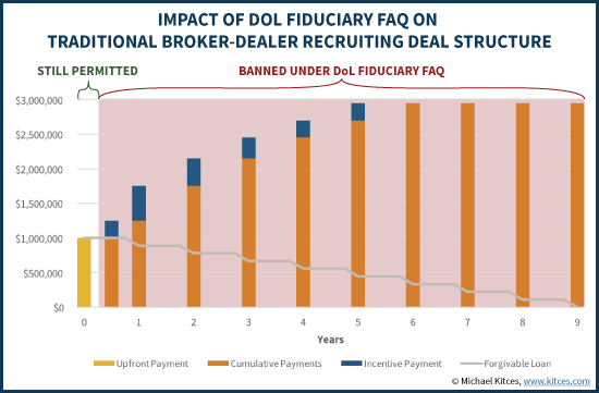 Impact Of DOL Fiduciary FAQ On Traditional Broker Dealer Recruiting Deal Structure
