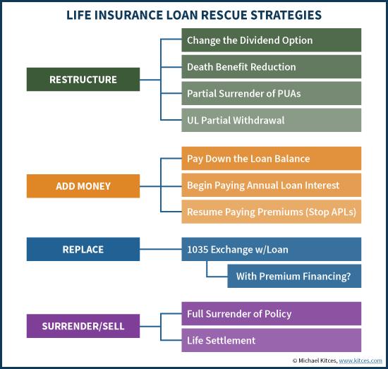 Life Insurance Loan Rescue Strategies