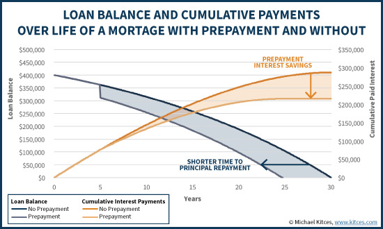 Loan Balance and Cumulative Payments Over Life Of A Mortgage With Prepayment And Without