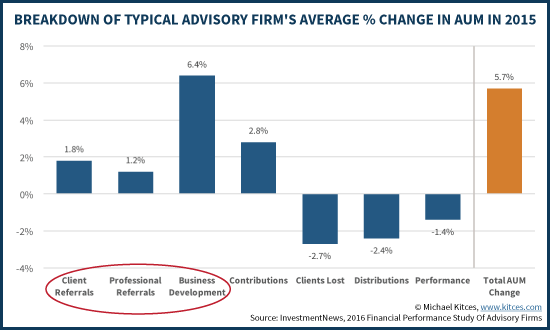 Breakdown Of Typical Advisory Firm's Average Percentage Change In AUM In 2015