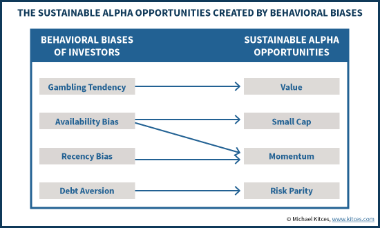 The Sustainable Alpha Opportunities Created By Behavioral Biases