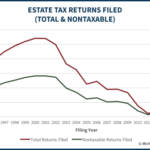 Estate Tax Returns Filed Total And Nontaxable