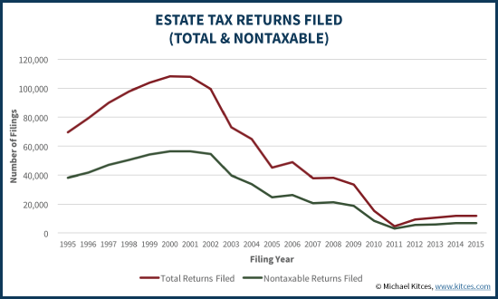 Federal Estate Tax Returns Filed (Total And Nontaxable)