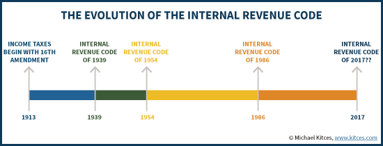 The Evolution Of The Internal Revenue Code