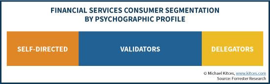 Financial Services Consumer Segmentation - Self-Directed, Validators, and Delegators