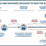 How Investors And Advisors Delegate To Pass The Buck On Blame
