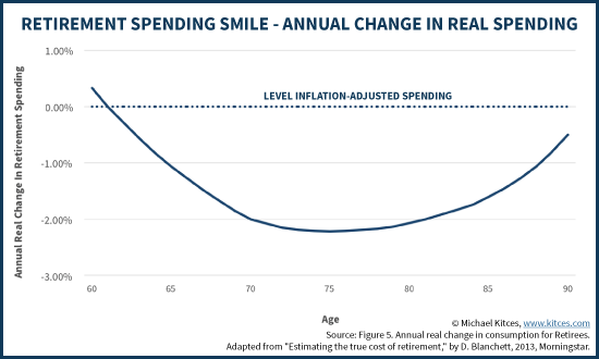 Retirement Spending Smile - Annual Change In Real Spending