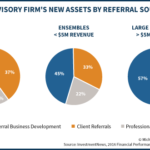 Average Advisory Firm's New Assets By Referral Source