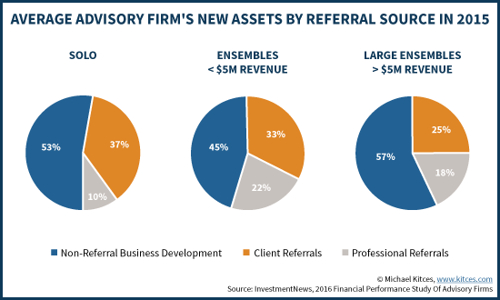 Average Advisory Firm's New Assets By Referral Source In 2015
