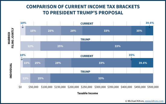 Comparison Of Current Income Brackets To President Trump's Proposal