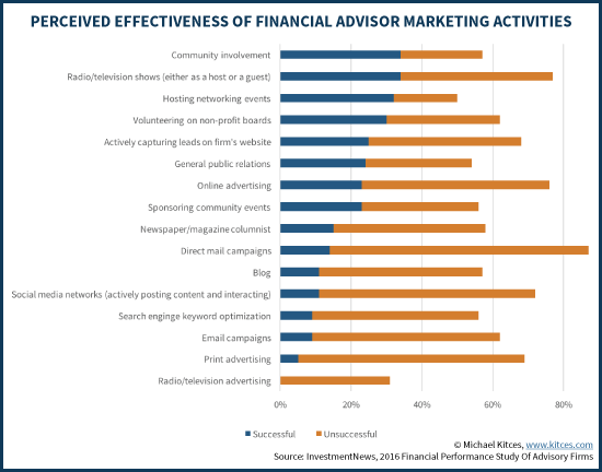 Perceived Effectiveness Of Financial Advisor Marketing Activities