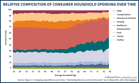 Relative Composition Of Consumer Household Spending Over Time
