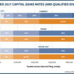 Proposed 2017 Capital Gains Rates (And Qualified Dividends)
