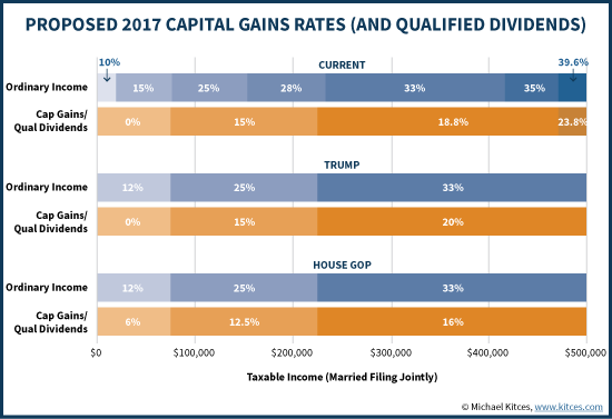 Proposed 2017 Capital Gains Rates (And Qualified Dividends) - Current vs Trump Proposed