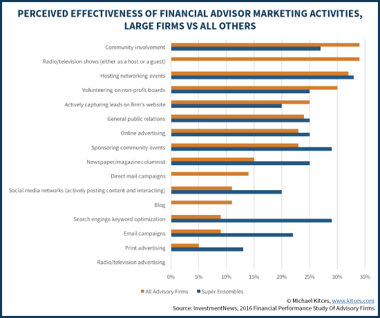 Perceived Effectiveness Of Financial Advisor Marketing Activities, Large Firms Vs All Others