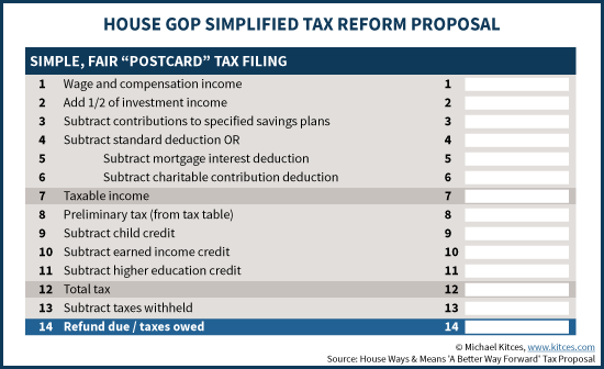 House GOP Simplified Tax Reform Proposal