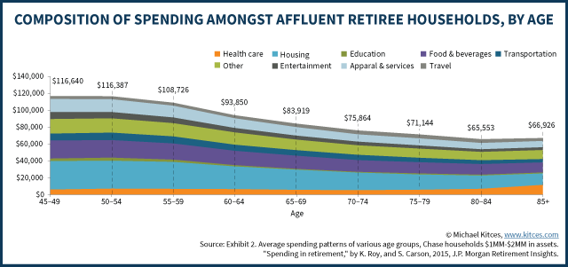 Composition Of Spending Amongst Affluent Retiree Household, By Age