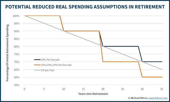 Potential Reduced Real Spending Assumptions In Retirement