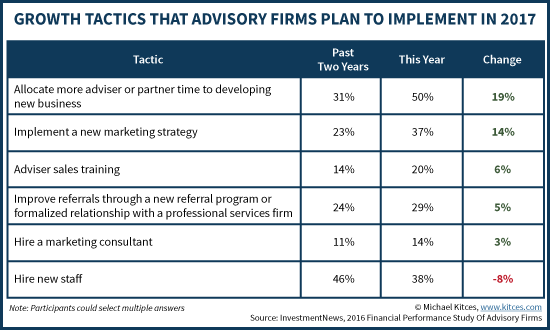 Growth Tactics That Advisory Firms Plan To Implement In 2017