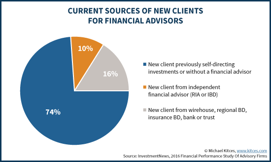 Current Sources Of New Clients For Financial Advisors