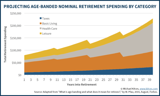 Projecting Age-Banded Nominal Retirement Spending By Category