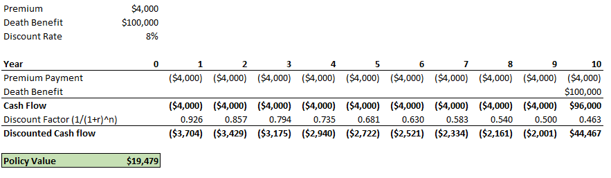 Sample Calculation Of Life Settlement Value - Example #1