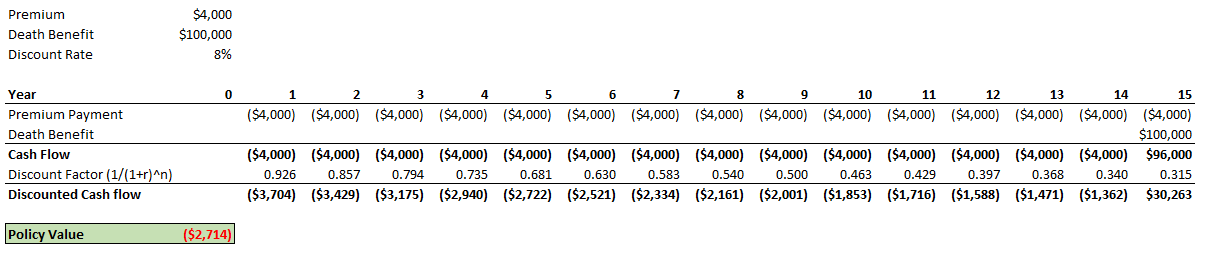 Sample Calculation Of Life Settlement Value - Example #2 Over 15 Years