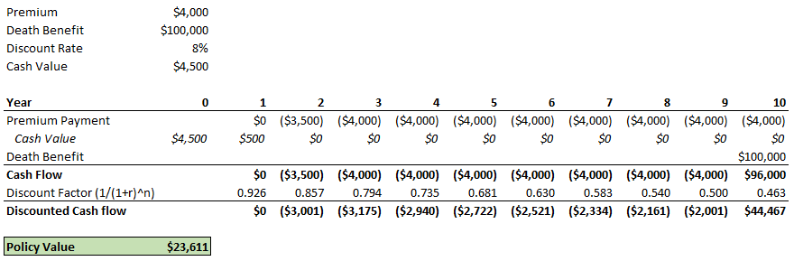 Sample Calculation Of Life Settlement Value - Example #3 Including Cash Value