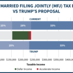 Current Married Filing Jointly (MFJ) Tax Brackets Vs Trump's Proposal