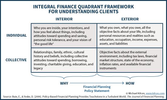 Integral Finance Quadrant Framework For Understanding Clients