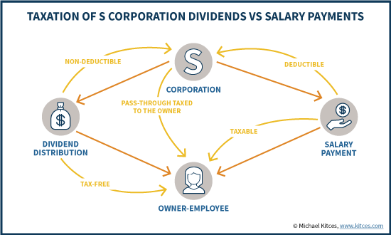 Taxation Of S Corporation Dividends Vs Salary Payments
