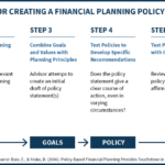 Process For Creating Financial Planning Policy Statement