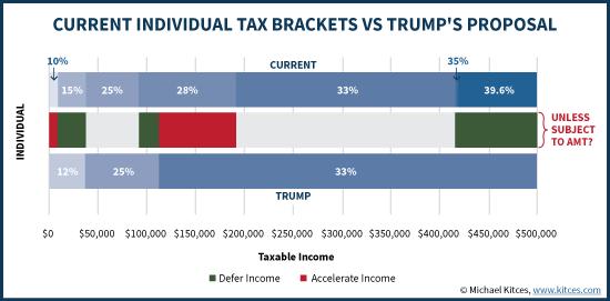 Current Individual Tax Brackets Vs Trump's Proposal