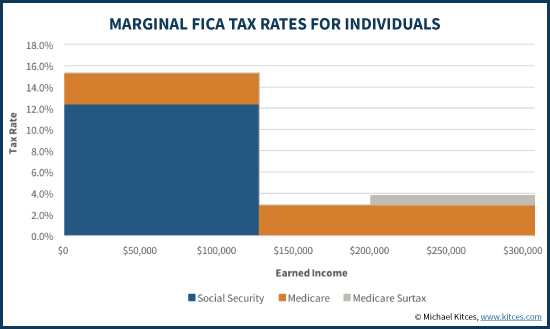 Marginal FICA Tax Rates For Individuals