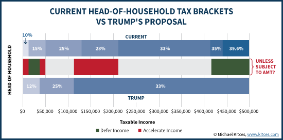 Current Head-Of-Household Tax Brackets Vs Trump's Proposal
