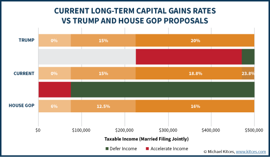 Current Long-Term Capital Gains Rates Vs Trump And House GOP Proposal