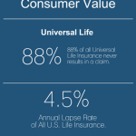 Wasted Value Of Life Insurance In The U.S. - From Ovid Life