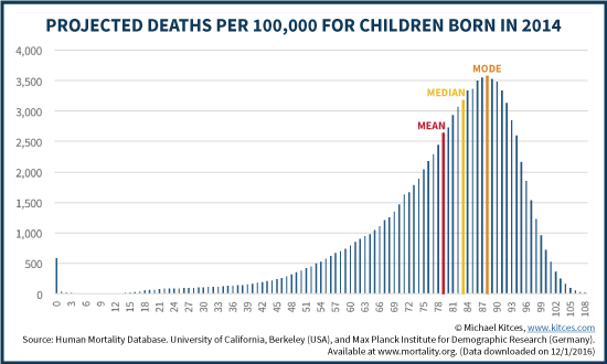 Life Expectancy and Projected Deaths Per 100,000 For Children Born In 2014