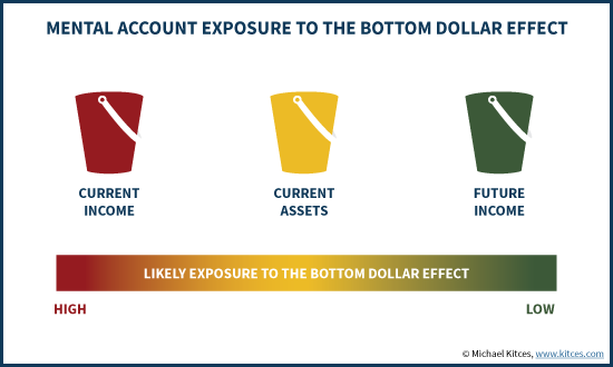 Mental Account Exposure To The Bottom Dollar Effect