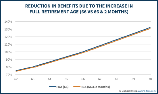 Reduction In Benefits Due To Increase In Full Retirement Age (66 Vs 66 & 2 Months)
