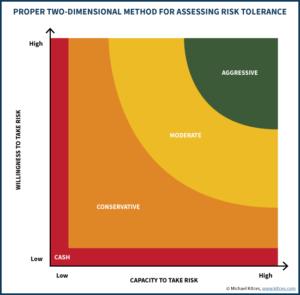 Proper Two-Dimensional Method For Assessing Risk Tolerance