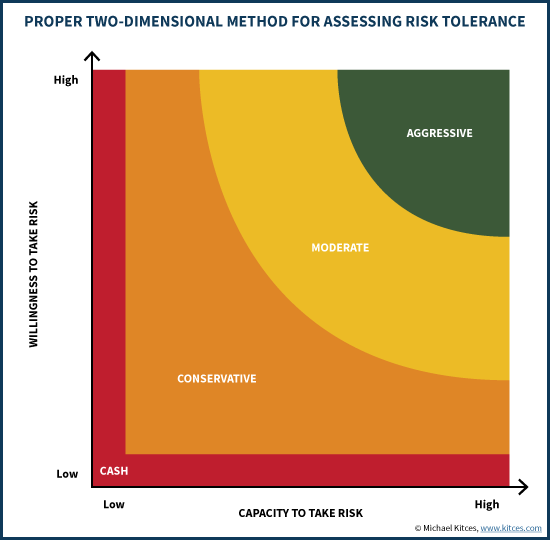 Proper Two-Dimensional Method For Assessing Risk Tolerance