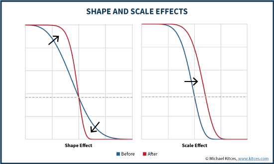 Shape And Scale Effects