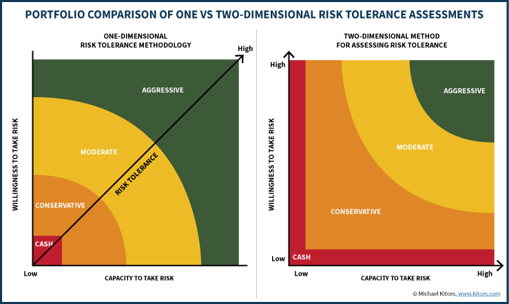 Portfolio Comparison Of One Vs Two-Dimensional Risk Tolerance Assessments