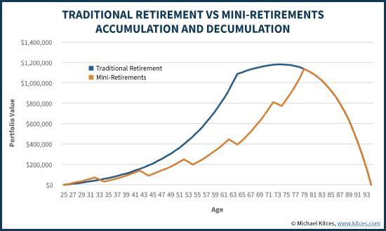 Traditional Retirement Vs Mini-Retirements Accumulation And Decumulation