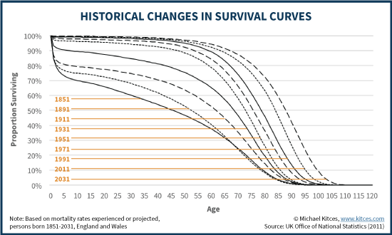 Historical Changes In Survival Curves